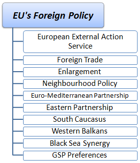 Online Course Foreign Policy of the EU