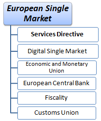 Master Course European Single Market