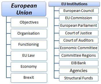 Master Course European Union and Institutions